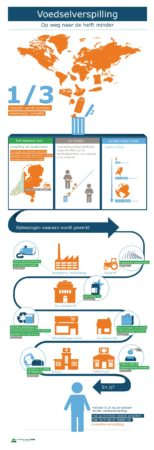 Voedselverspilling_infographic