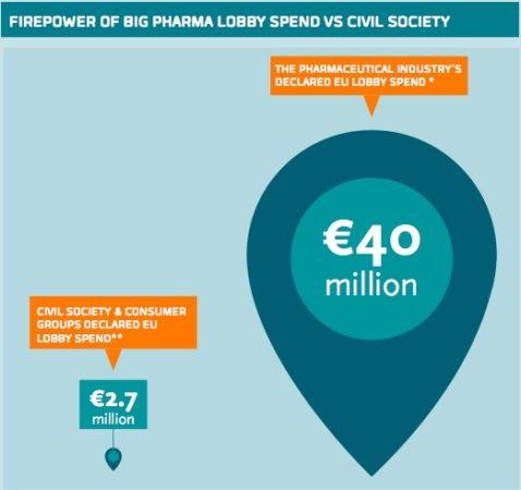 lobby-farmaceutische-industrie-geld-verdienen